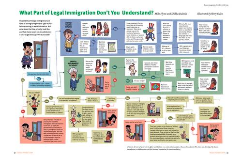 What Part Of Legal Immigration Dont You Understand